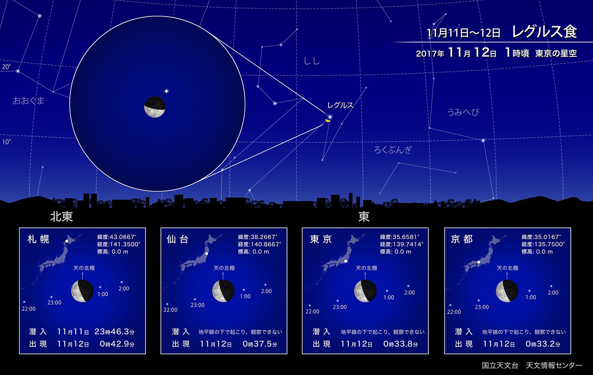 11月の天文情報(29年度) | 福井県自然保護センター